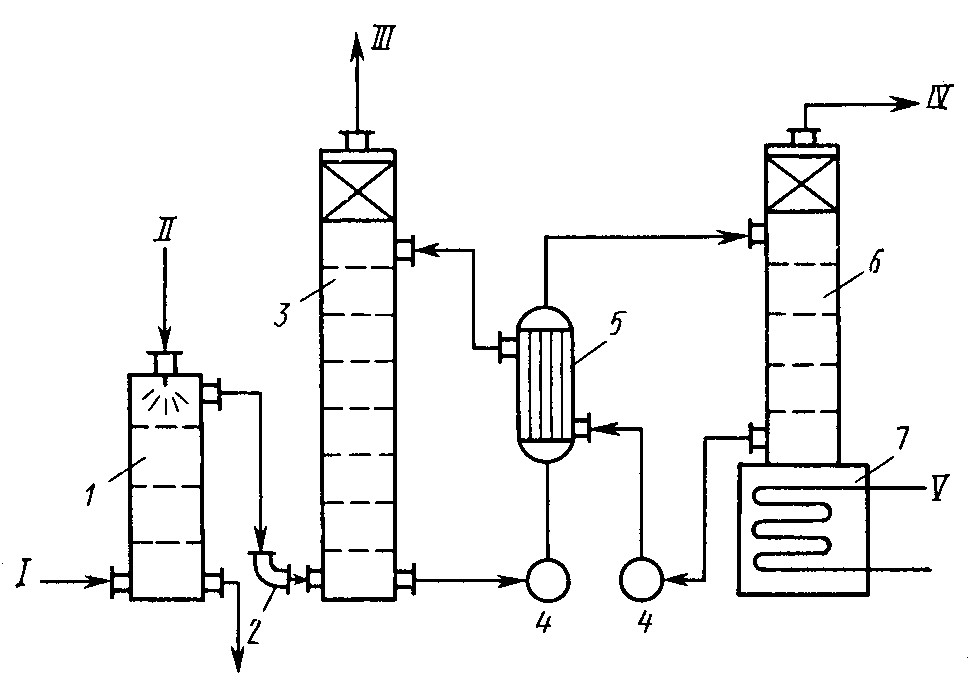 5 приведена схема абсорции СО2