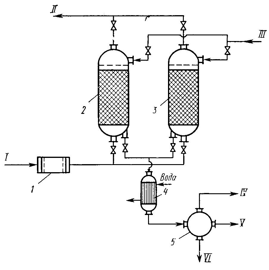 Принципиальная схема процесса адсорбции и десорбции