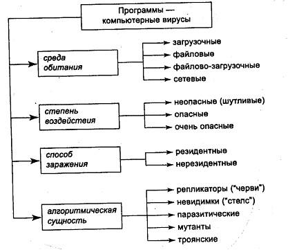 Одна из схем классификации