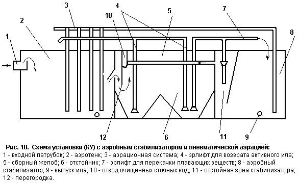 10 показана схема компактной