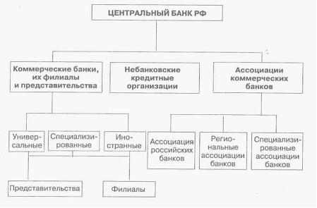 Банки  виды банковских операций для организации предприятий всех отраслей экономики Они стали универсальными Банковская система РФ представлена на рисунке