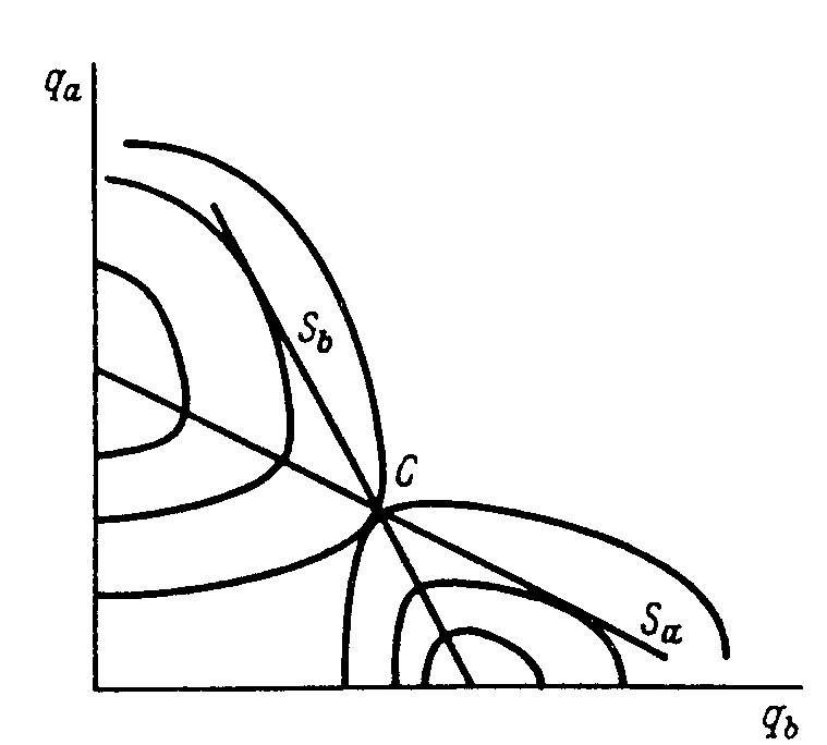 модель штакельберга график - фото 8