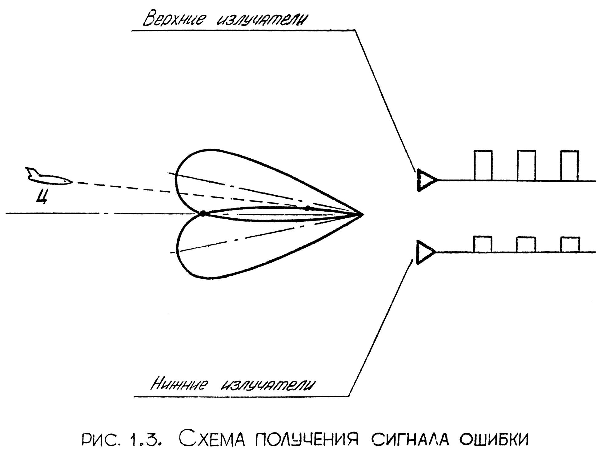 Угол места азимут схема