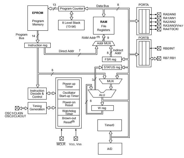 Рис. 2.1 – Структурная схема