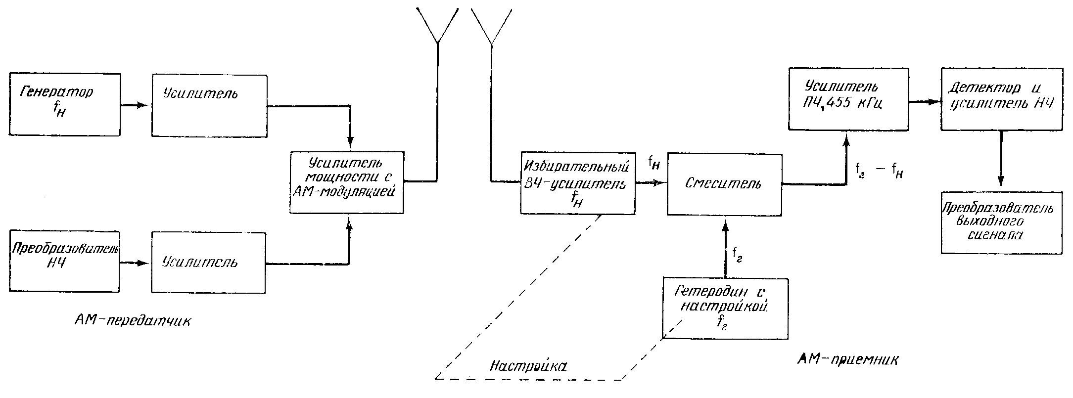 Формирование модулированных сигналов | conture.by