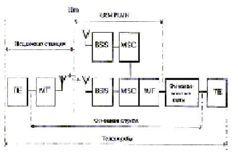Рис.5 Структурная схема служб