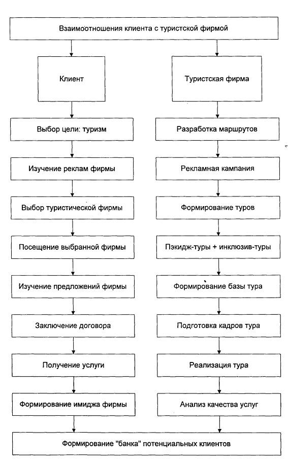 Схема питания характерная для черноморского побережья кавказа фото 11