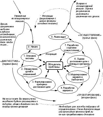 исследование систем управления системный: