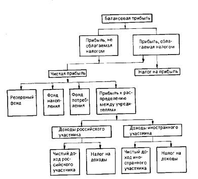 Схема распределения балансовой