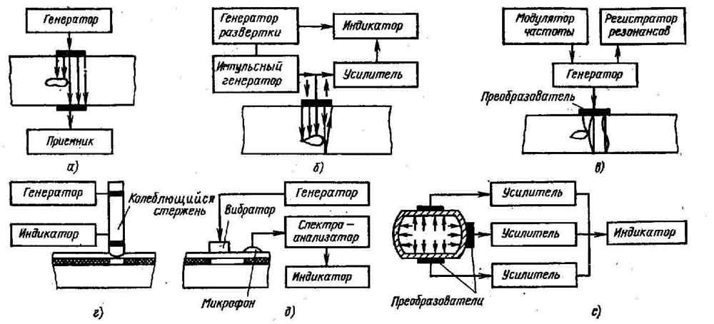 Рисунок 2 – Схемы основных