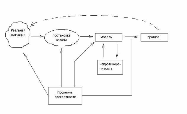 История становления и развития математического моделирова-ния