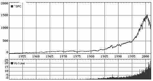Введение в проблему прогнозирования фондовых индексов