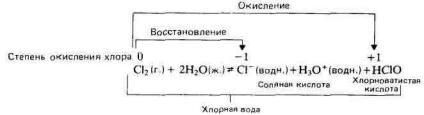 Галогены