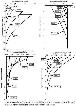 Изменение химического состава подземных вод в ограниченных карбонатных структурах при окислении пирита покровных отложений