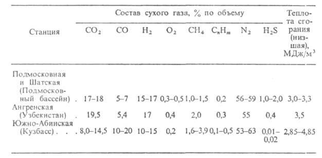 Подземная газификация твердых топлив