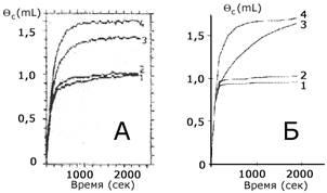Кинетическая модель механизма компенсированного распада углеводородов на платине