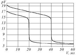 Компьютерное моделирование комплексометрического титрования смесей металлов