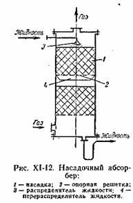 Конструкции абсорберов