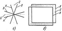 Регулировка цветных кинескопов