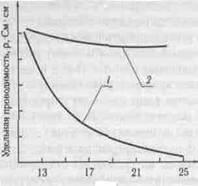 Химическая и радиационная стойкость керамики
