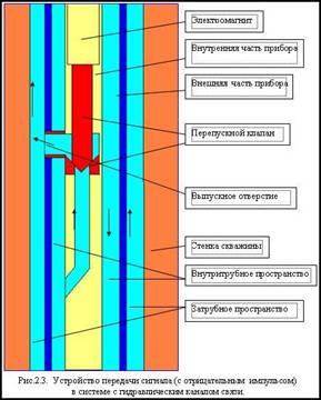 Применение модулей геофизических исследований скважин и методика обработки данных в процессе бурения