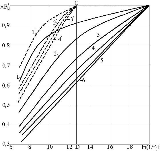 Анализ функции фильтрационного сопротивления для неустановившегося притока жидкости (газа) к несовершенной скважине
