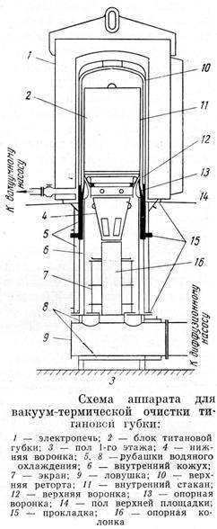 Участок восстановления и дистилляции четыреххлористого титана