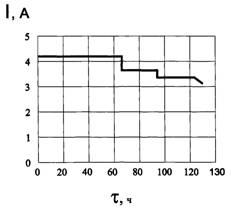Исследование процесса электролитического рафинирования свинца с целью его оптимизации