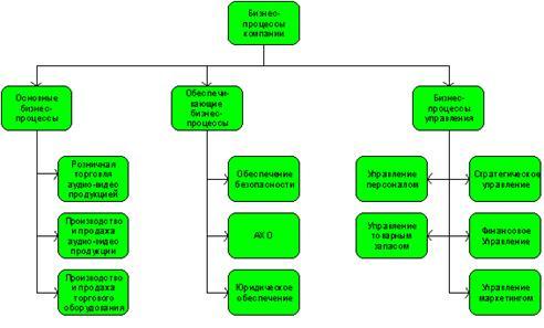 Стандарты и методологии моделирования бизнес-процессов. Управление основной деятельности риэлторской фирмы