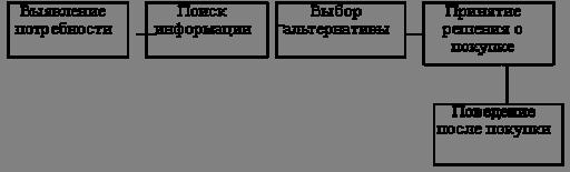 Рис. 6. Ступени процесса принятия покупательского решения