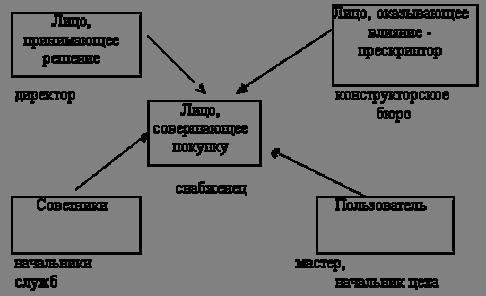 Рис. 7. Модель