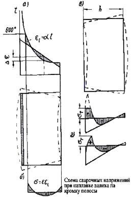 Схема сварочных напряжений при наплавке валика на кромку полосы