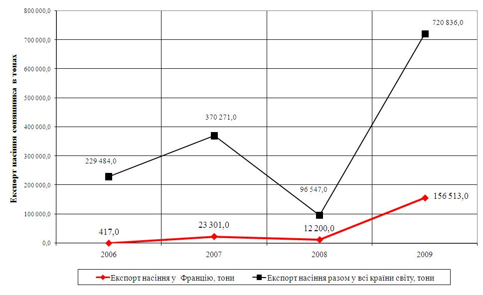 Організація, управління та оцінка ефективності зовнішньоекономічних операцій підприємства в умовах світових змін попиту та пропозиції як наслідків світової фінансової кризи 2008-2010 рр
