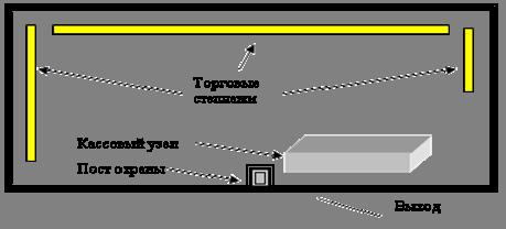 План идеального торгового зала