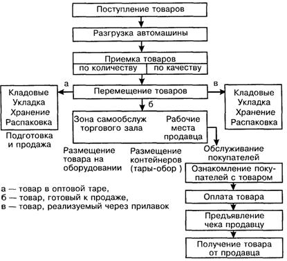 1.2 Организация и технология