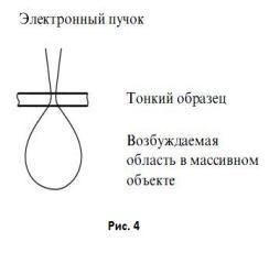 Описание: E:\Денис\3 курс 2 семестр\курсовая\картинки\Формирование катодолюминесцентного излучения4.JPG