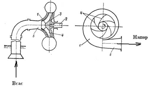 Схема центробежного насоса