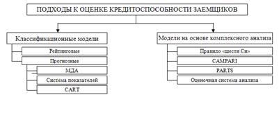 Оценка кредитоспособности заемщика коммерческим банком Рис 1 1 Классификация моделей оценки кредитоспособности заемщиков