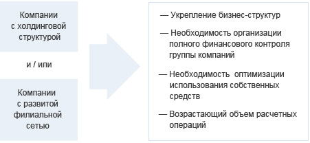 http://www.vtb.ru/docs/vtb/business/corporate/cash_managment/scheme_1.jpg