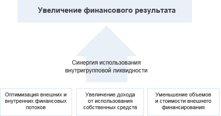 http://www.vtb.ru/docs/vtb/business/corporate/cash_managment/scheme_2.jpg