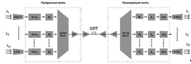 Структурная схема ВОСП со