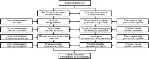 Описание: Рисунок 2 – Предлагаемое распределение функций по эксплуатации, механического оборудования