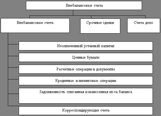 кредитной организации