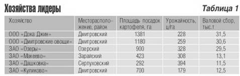 http://www.potatosystem.ru/Image/Nomer3/45-1.jpg
