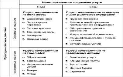 Описание: рис-06 (классификация по лавлоку)