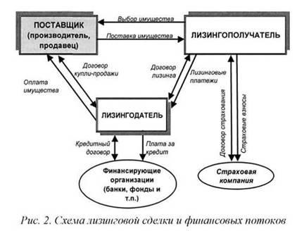 Описание: http://market-pages.ru/images/lizing/image004.jpg