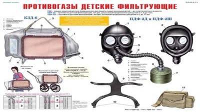 Описание: противогазы детские ПДФ-2Д и ПДФ-2Ш