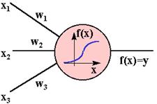 Нейронные сети - математический нейрон