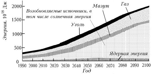 Прогноз развития мирового энергоснабжения по одному из сценариев МГЭИК