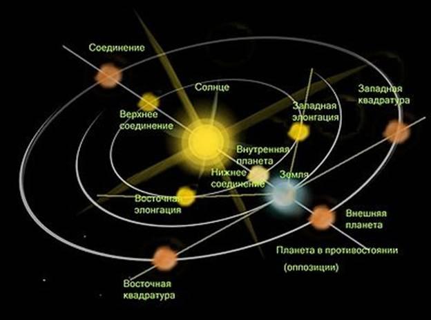 400px-Planets_configuration_3D.jpg